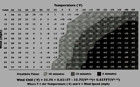 wind chill factor table